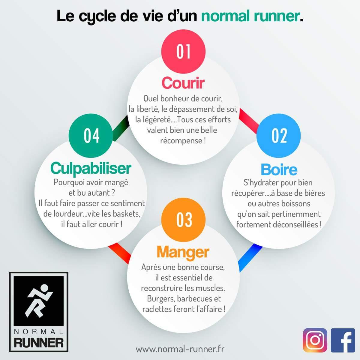 Etes-vous un Normal Runner ?